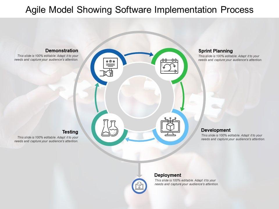 Agile Model Showing Software Implementation Process