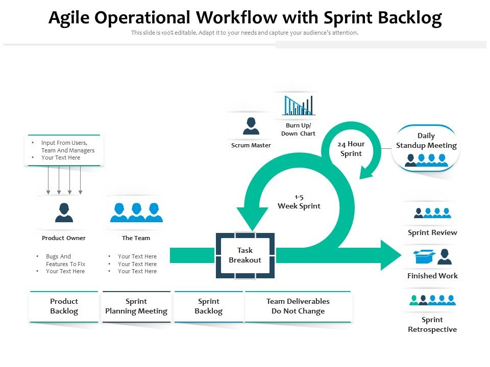 Agile Operational Workflow With Sprint Backlog