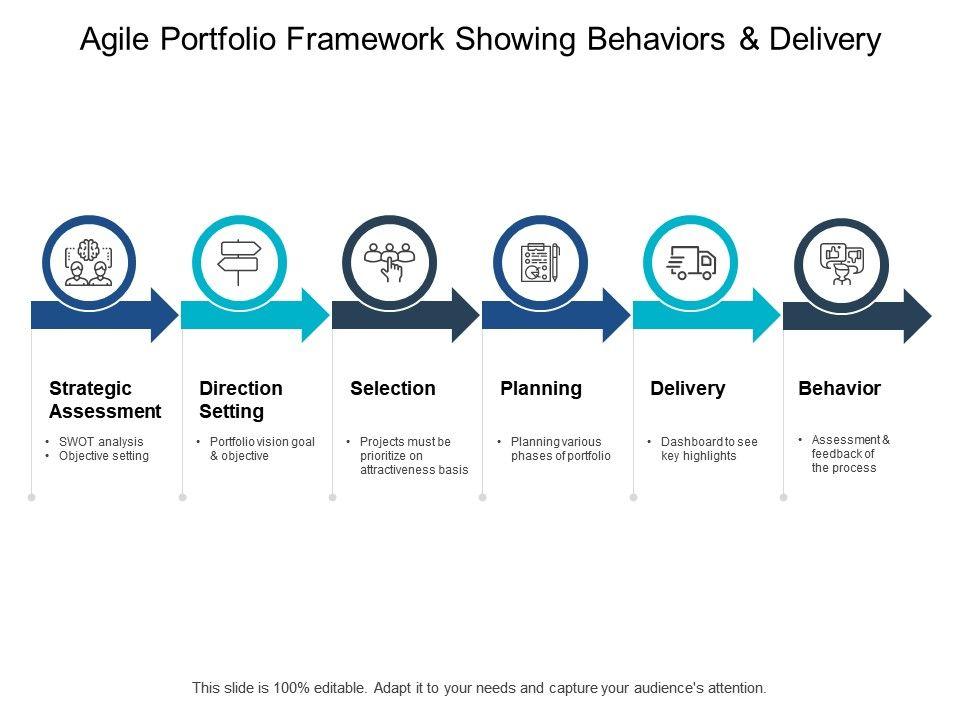 Agile Portfolio Framework Showing Behaviors And Delivery