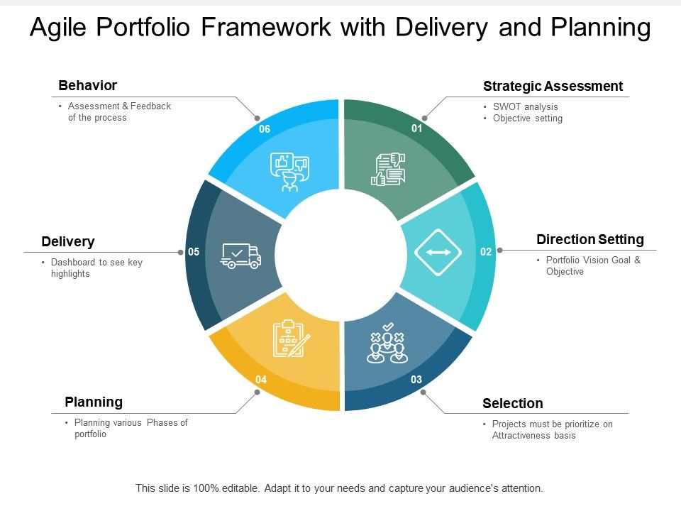 Agile Portfolio Framework With Delivery And Planning