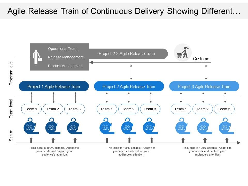 agile_release_train_of_continuous_delivery_showing_different_level_of_team_and_program_Slide01