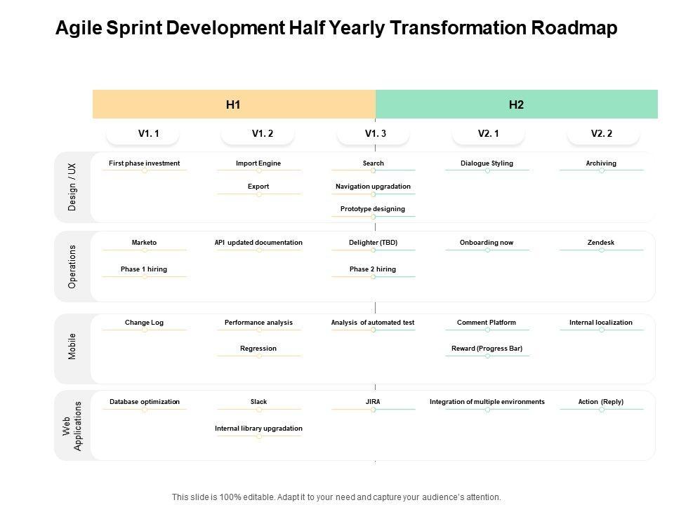 Agile Sprint Development Half Yearly Transformation Roadmap
