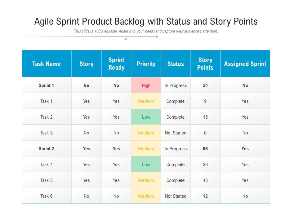 Agile Sprint Product Backlog With Status And Story Points
