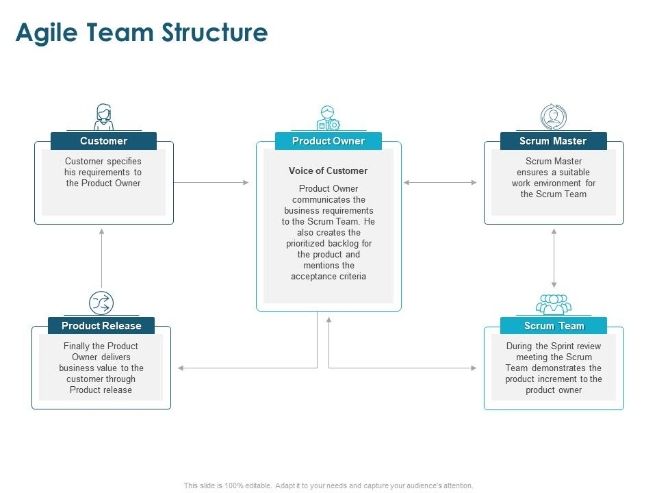 Agile Team Structure Product Release Ppt Powerpoint Presentation Infographics Background Designs