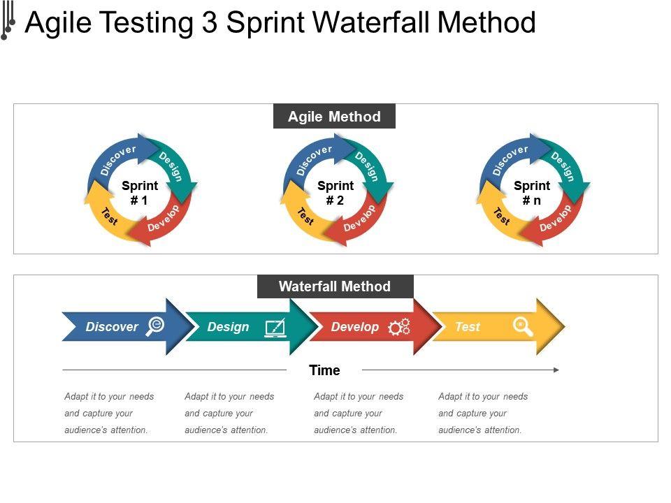 agile_testing_3_sprint_waterfall_method_powerpoint_slide_Slide01