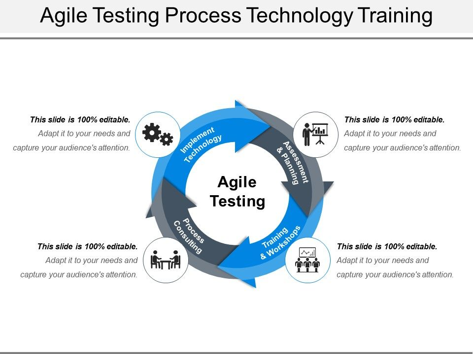 Agile Testing Process Technology Training Ppt Diagrams | PowerPoint