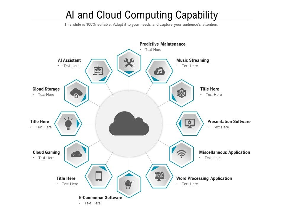 AI And Cloud Computing Capability