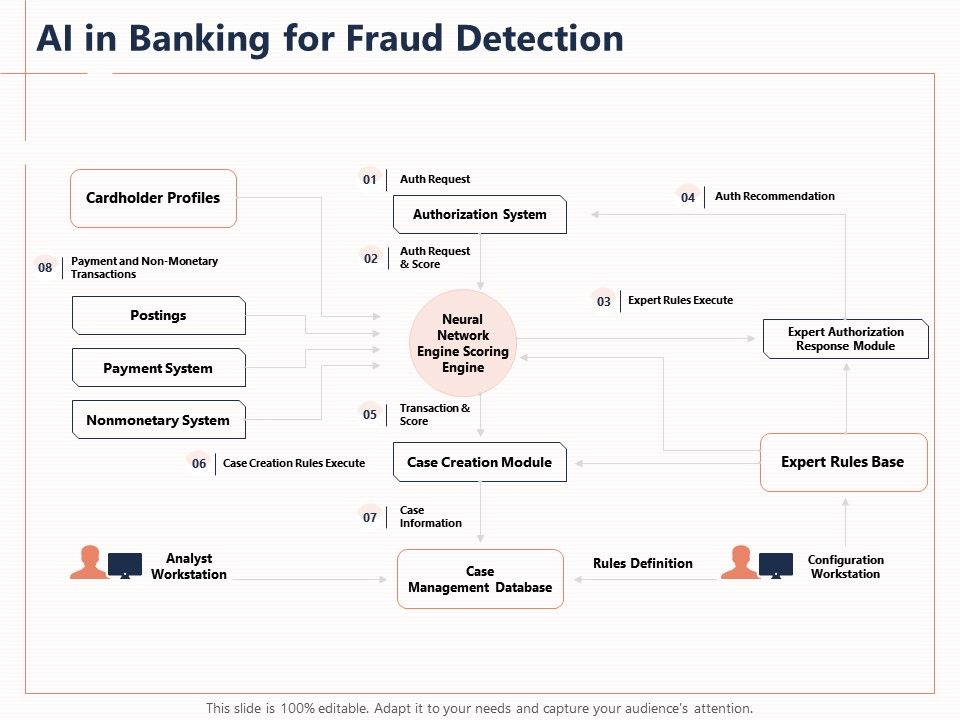 AI In Banking For Fraud Detection Case Creation Module Powerpoint Presentation Formats
