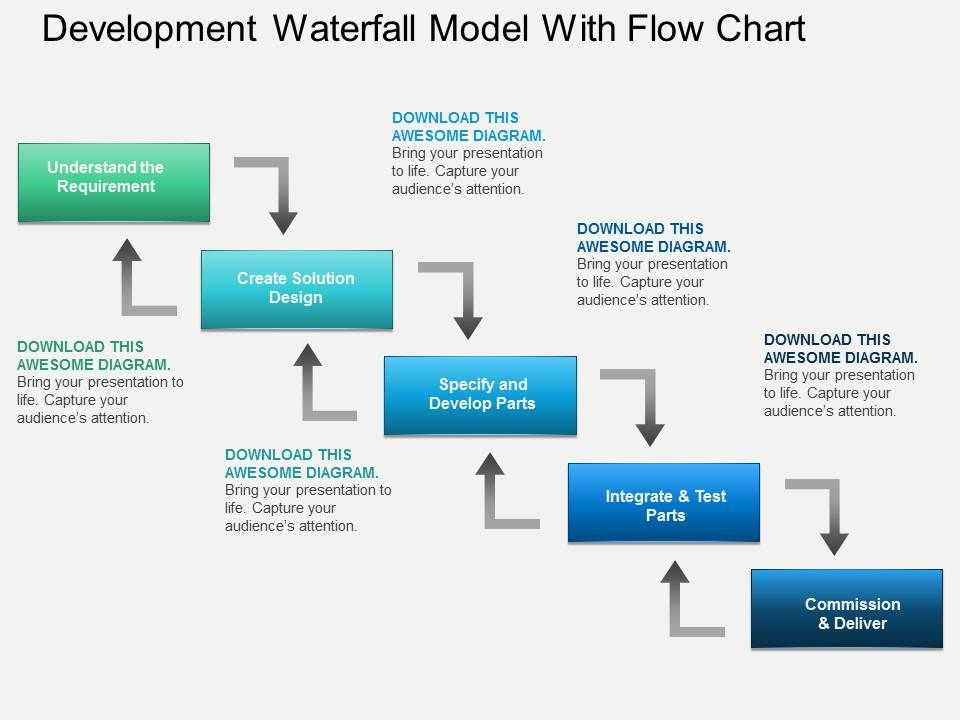 Al development waterfall model with flow chart powerpoint for Waterfall development strategy