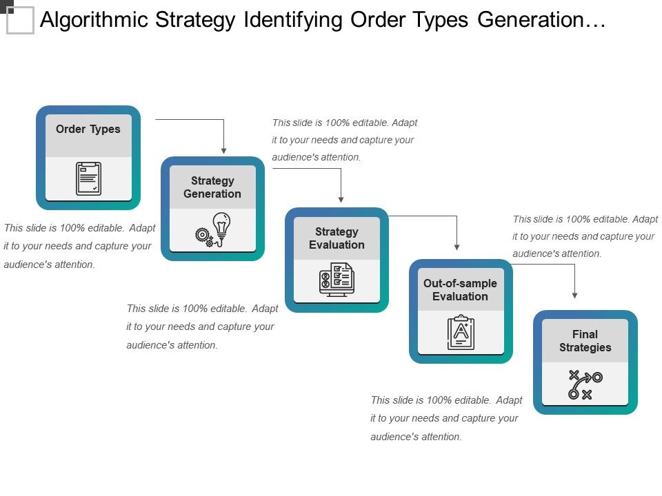 Algorithmic Strategy Identifying Order Types Generation And
