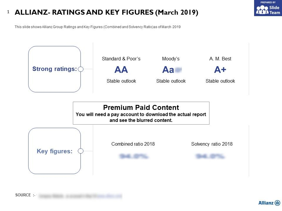 Rating Allianz