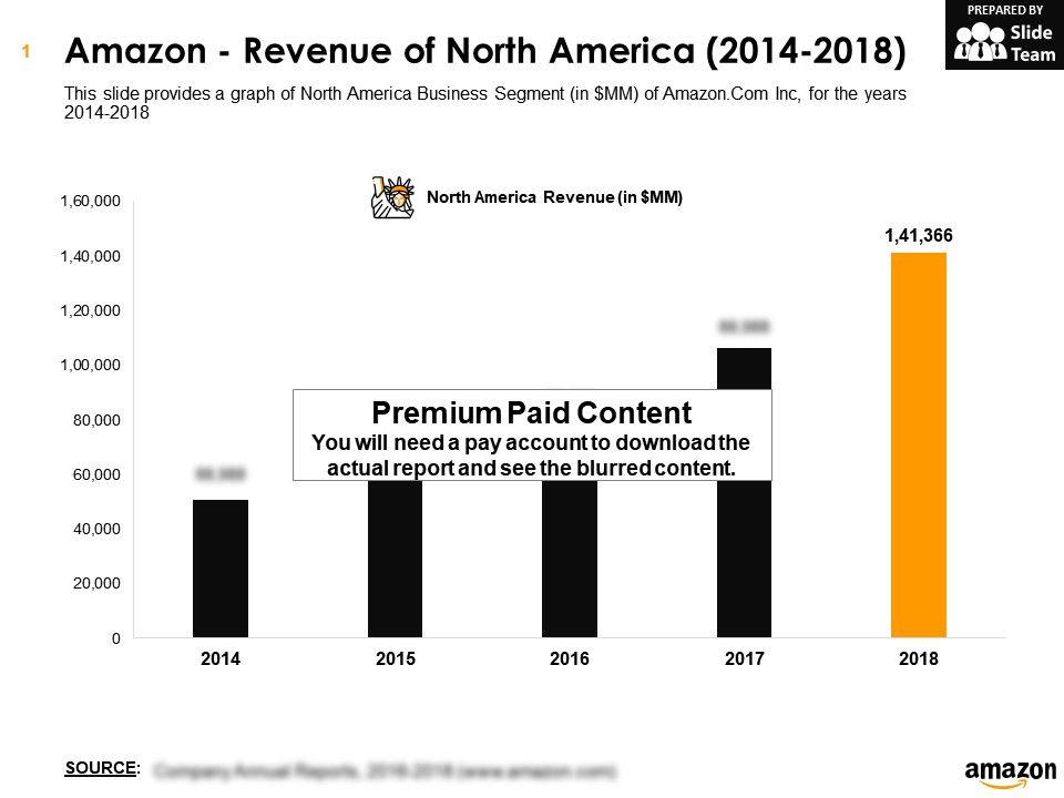 Amazon Revenue Of North America 2014 2018 Powerpoint