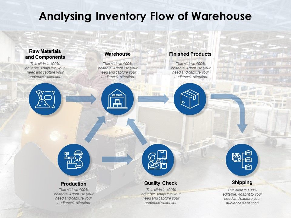 Analysing Inventory Flow Of Warehouse