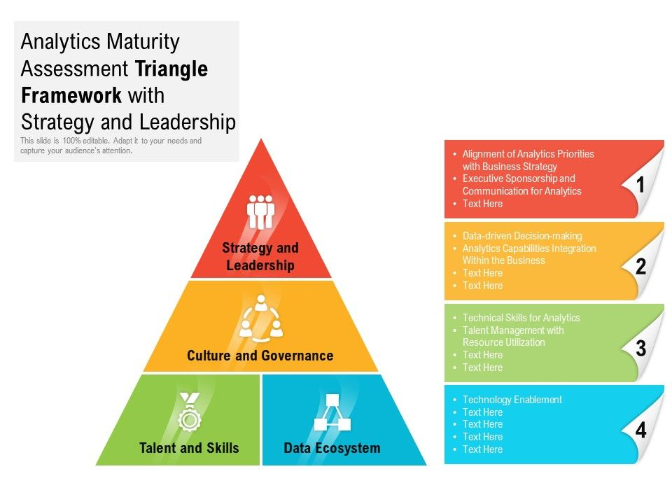 Analytics Maturity Assessment Triangle Framework With Strategy And Leadership