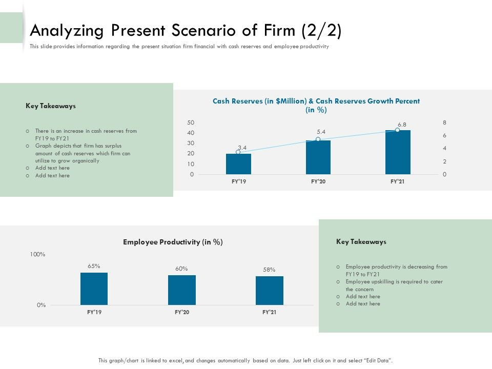 Analyzing Present Scenario Of Firm Takeaways Ppt Templates