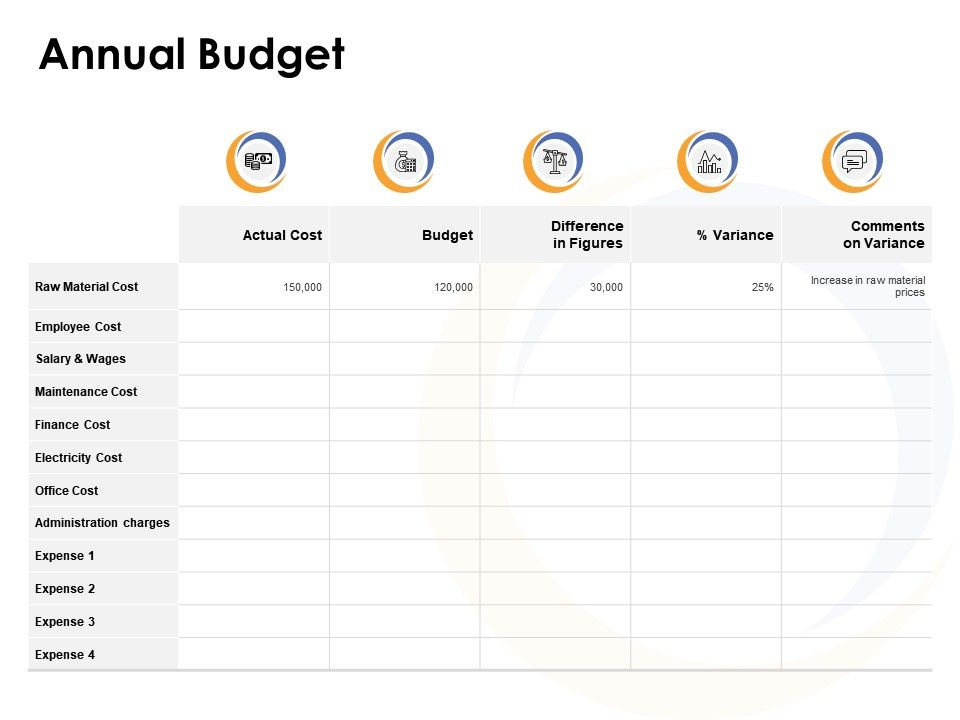 Annual Budget Maintenance Ppt Powerpoint Example