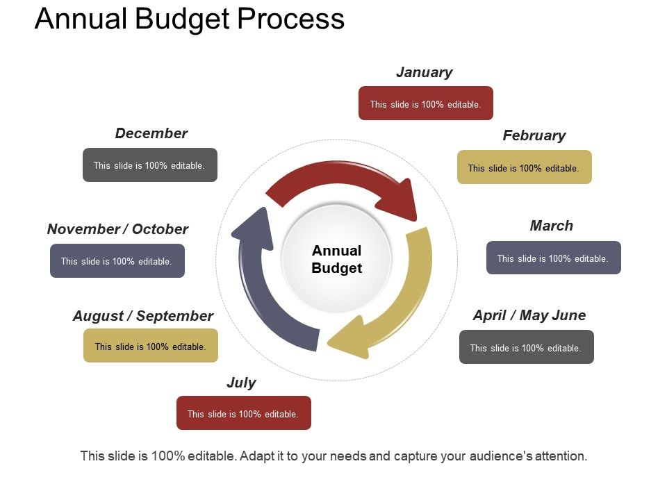 Annual Budget Process Example Of Ppt Powerpoint Presentation