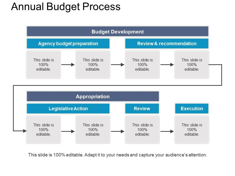 annual budget process sample of ppt presentation powerpoint