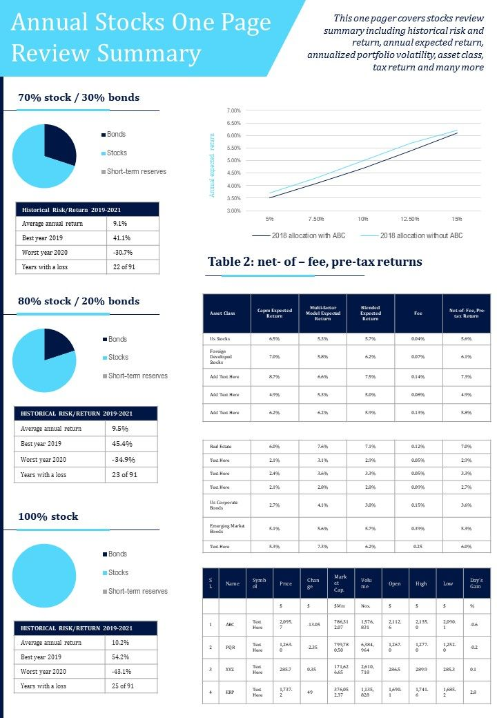 Annual Stocks One Page Review Summary Presentation Report Infographic PPT PDF Document