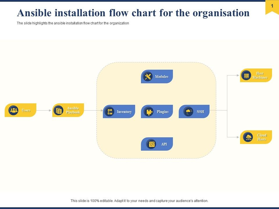 Ansible Installation Flow Chart For The Organisation Ppt Designs Download