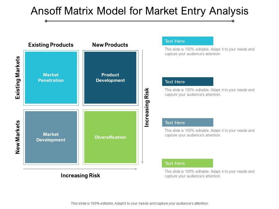 Ansoff Matrix Model For Market Entry Analysis