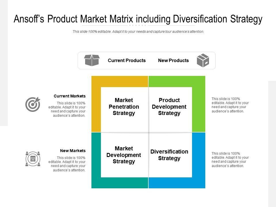 Ansoffs Product Market Matrix Including Diversification Strategy
