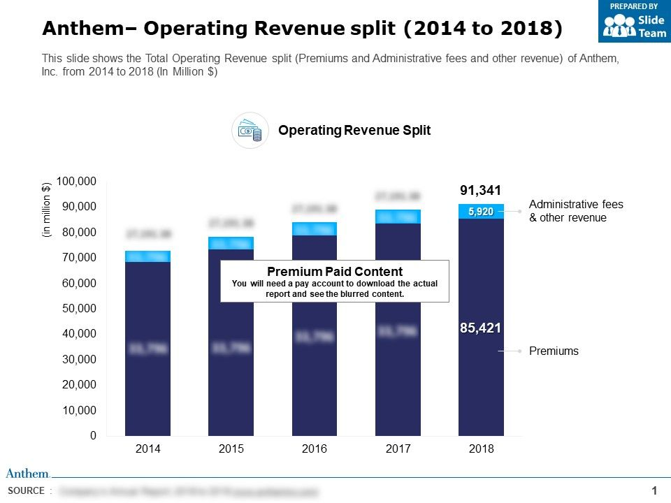 Anthem Operating Revenue Split 2014-2018 | PowerPoint ...