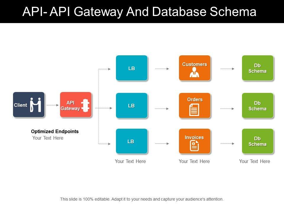 Api api gateway and database schema powerpoint presentation apiapigatewayanddatabaseschemaslide01 apiapigatewayanddatabaseschemaslide02 apiapigatewayanddatabaseschemaslide03 ccuart Gallery