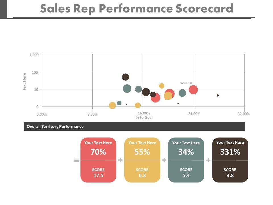 app Sales Rep Performance Scorecard To Understand Sales Numbers ...