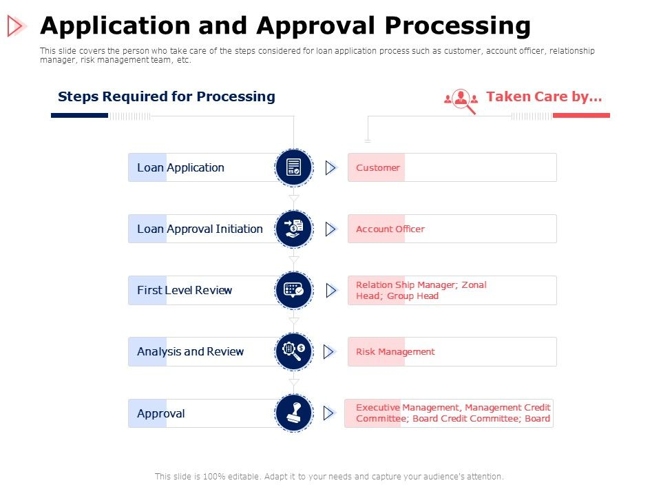 Application And Approval Processing Approval Ppt Powerpoint Presentation Pictures Outfit