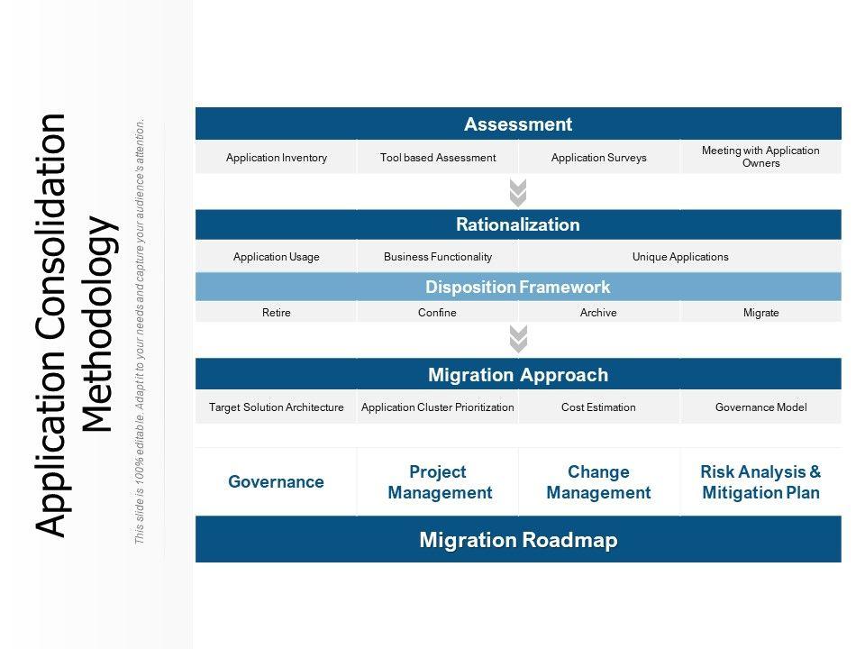 Application Consolidation Methodology
