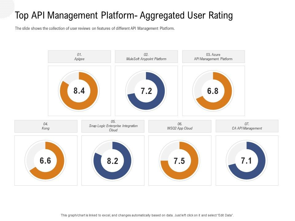 Application Programming Interfaces Overview Top Api Management Platform Aggregated User Rating Ppt Aids