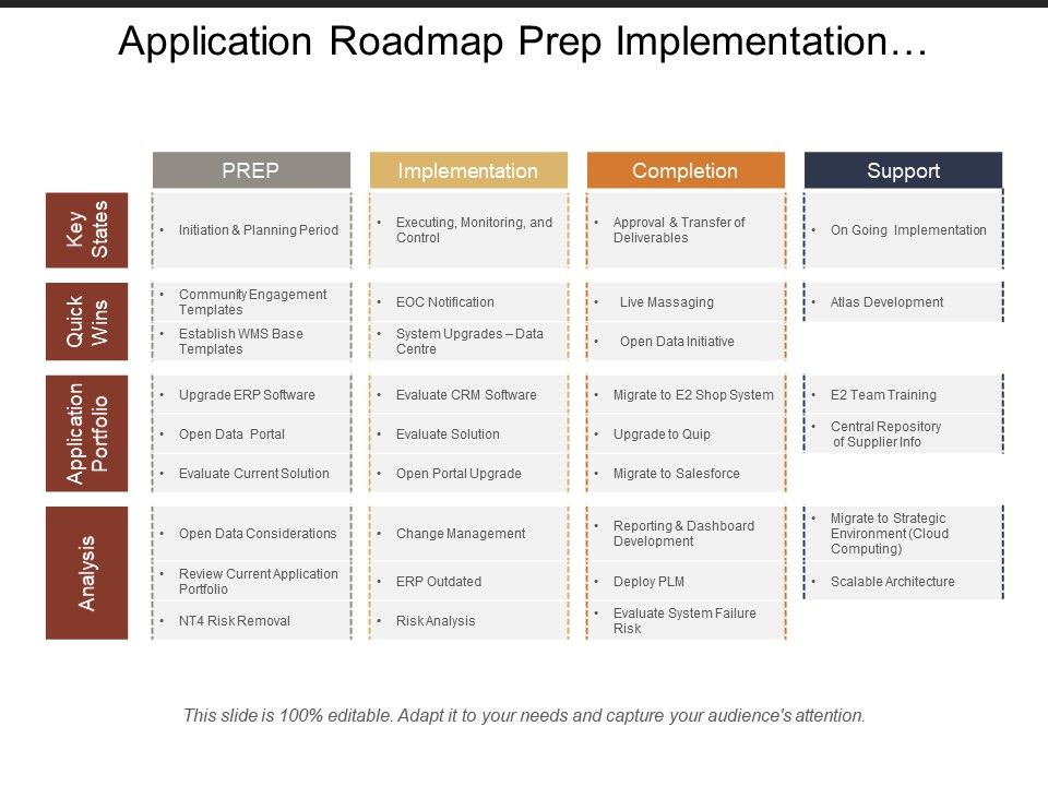 Application Roadmap Prep Implementation Completion Support Swimlane - Application roadmap template