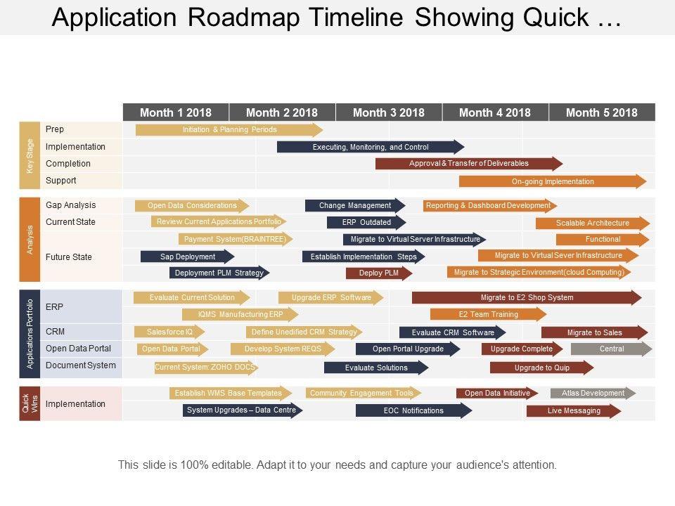 application roadmap timeline showing quick wins portfolio