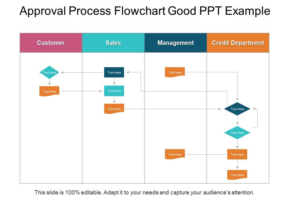 Approval Process Flowchart - Flow chart for initial proposal