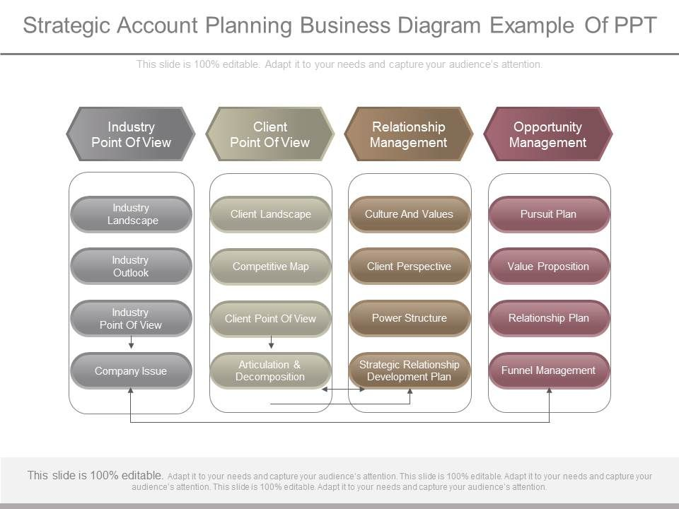 apt strategic account planning business diagram example of ppt powerpoint templates download. Black Bedroom Furniture Sets. Home Design Ideas