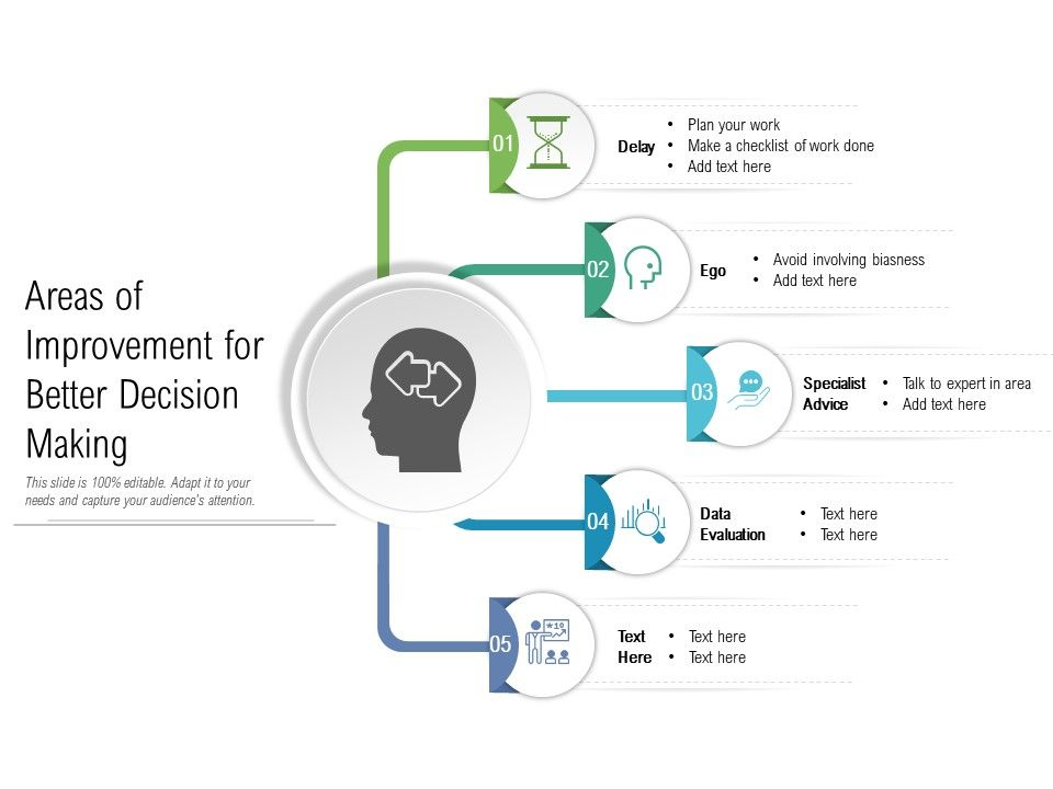 Areas Of Improvement For Better Decision Making