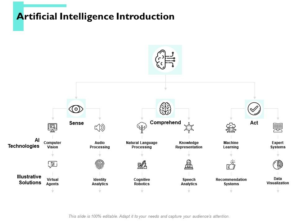 Artificial Intelligence Introduction Identity Analytics Ppt
