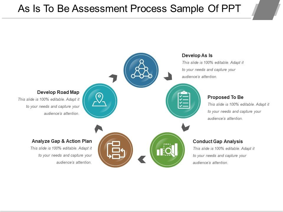 As Is To Be Assessment Process Sample Of Ppt | PowerPoint