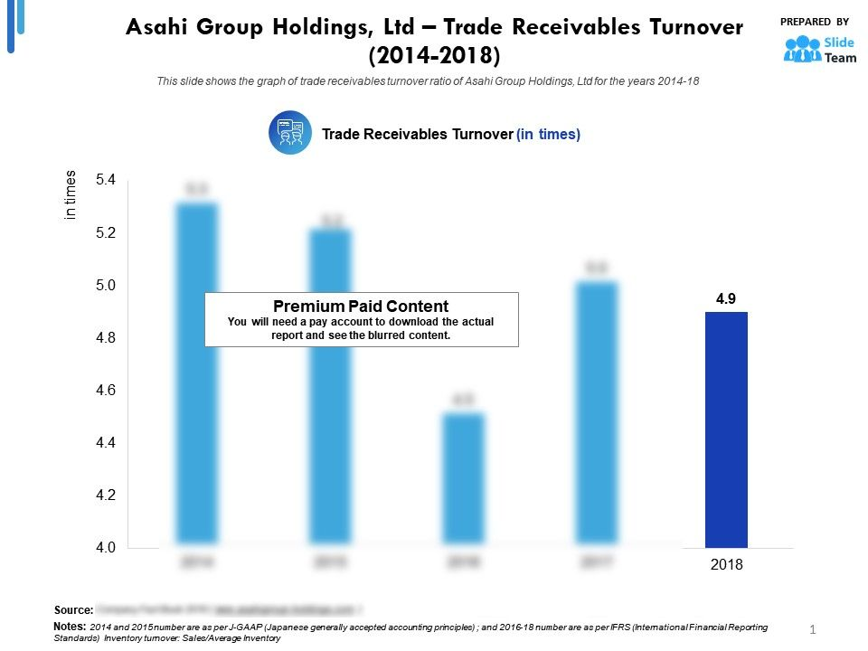 Asahi Group Holdings Ltd Trade Receivables Turnover 2014-2018