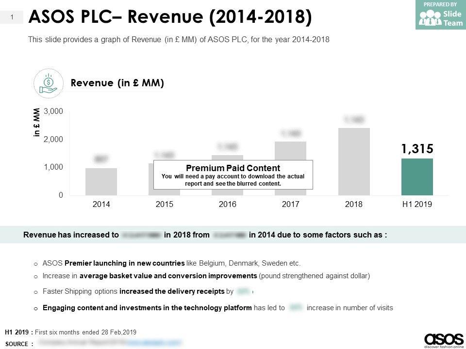 ASOS PLC Revenue 2014-2018