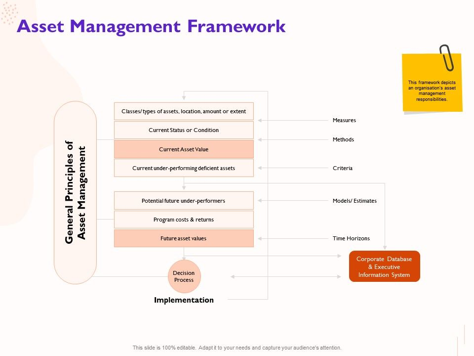 Asset Management Framework Under Performing Ppt Powerpoint Presentation Visual Aids Example File