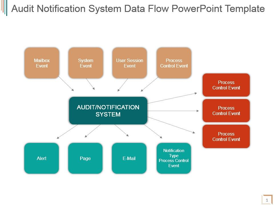 audit_notification_system_data_flow_powerpoint_template_Slide01