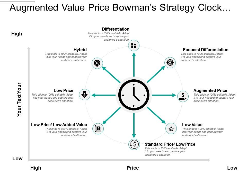 augmented_value_price_bowman_s_strategy_clock_with_lines_and_icons_Slide01