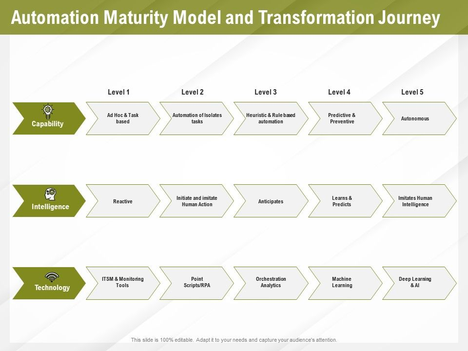 Automation Benefits Automation Maturity Model And Transformation Journey Ppt File Portfolio