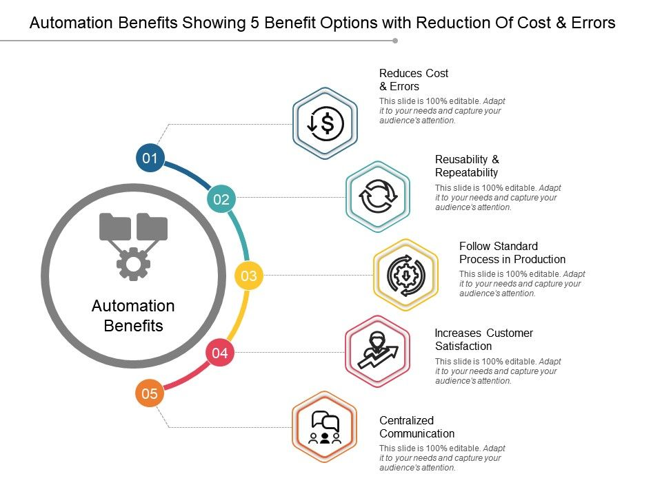automation_benefits_showing_5_benefit_options_with_reduction_of_cost_and_errors_Slide01