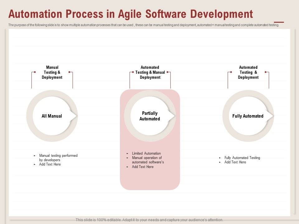 Automation Process In Agile Software Development Fully Automated Ppt Powerpoint Presentation Show