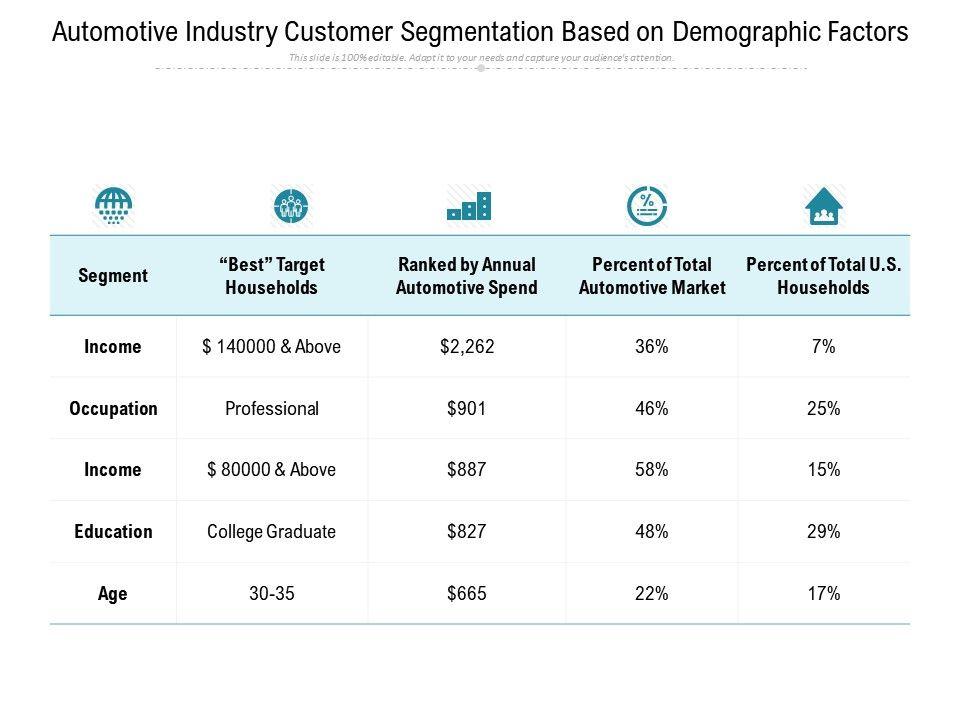 Automotive Industry Customer Segmentation Based On Demographic Factors