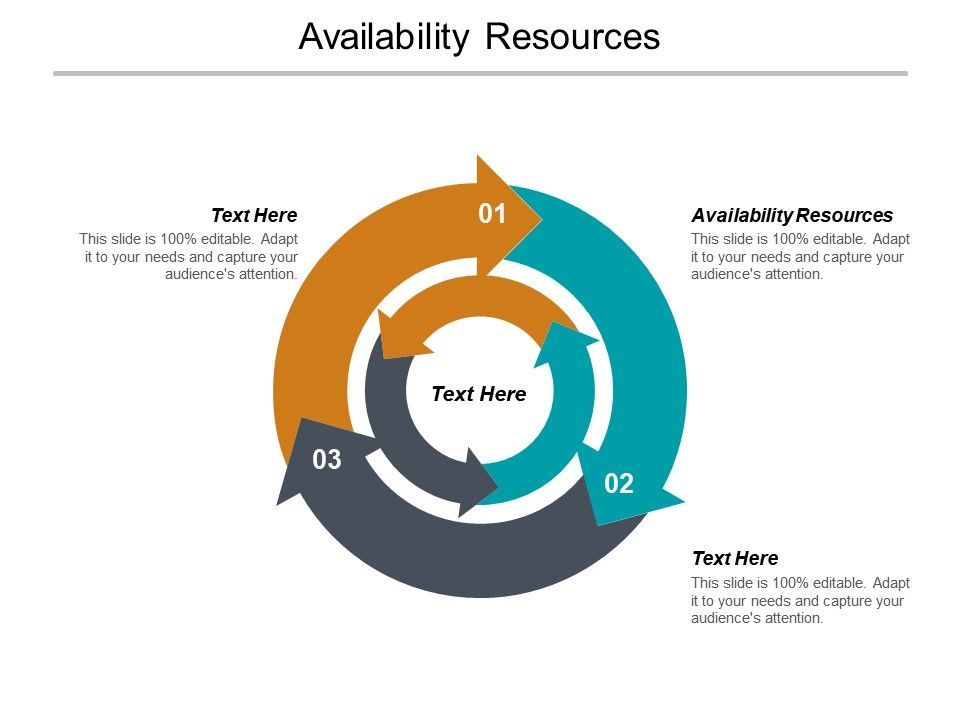 Availability Resources Ppt Powerpoint Presentation File Examples Cpb