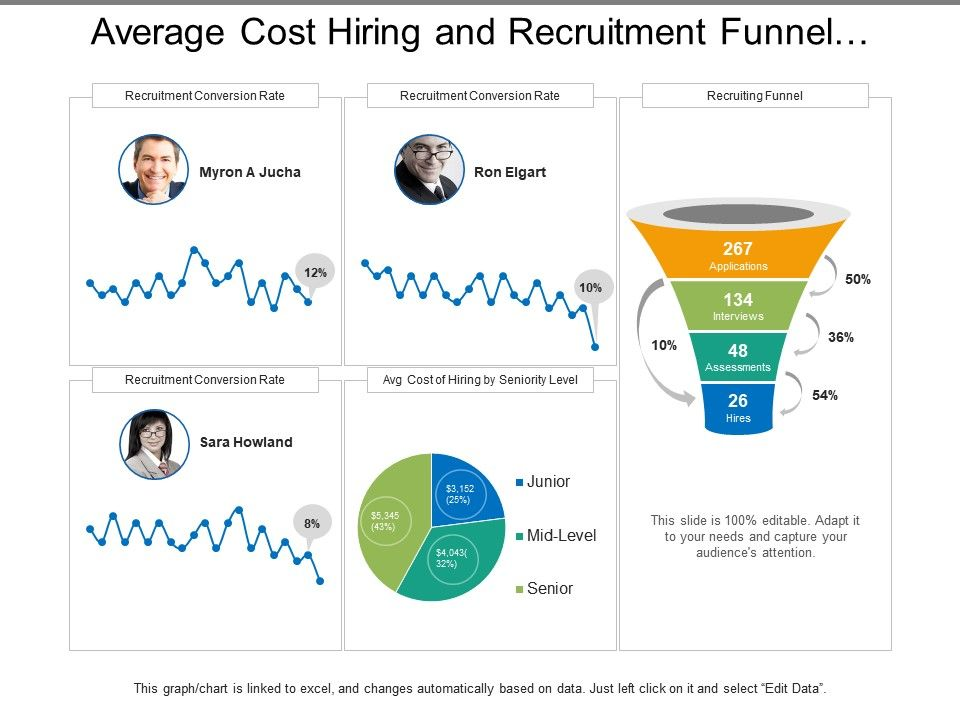 average_cost_hiring_and_recruitment_funnel_dashboard_Slide01